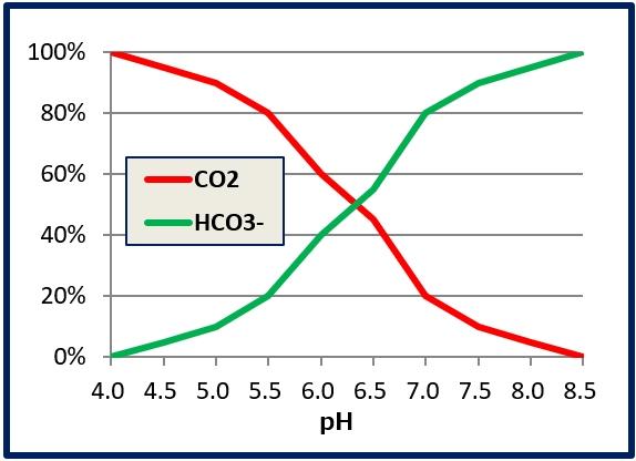 CO2 HCO3 pH グラフ