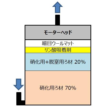 外部フィルター ろ材構成 硝化 脱窒